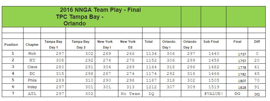 nnga_team_results