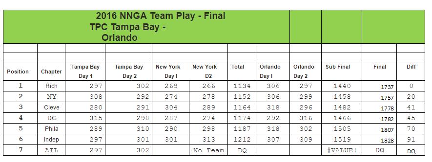 nnga_team_results